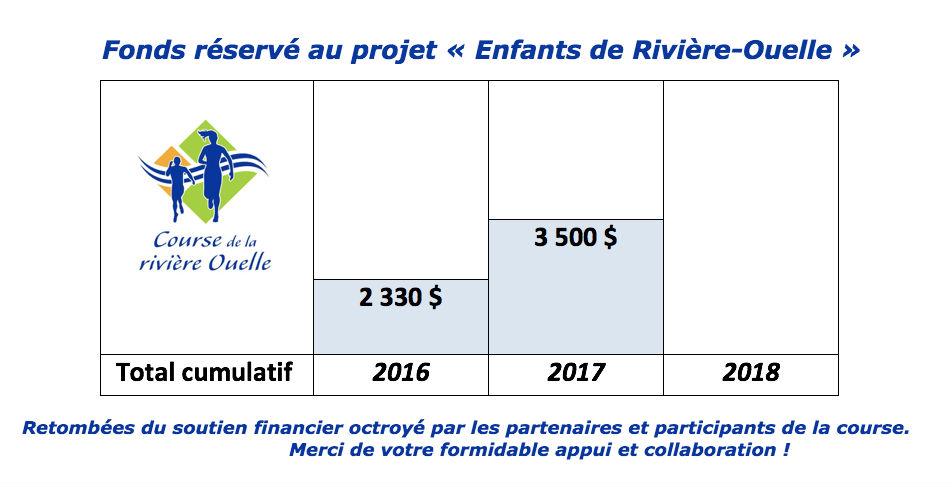 Thermomètre de donation course de la rivière Ouelle