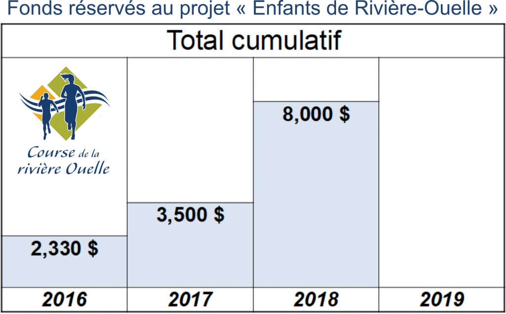 Thermometre fonds 2019
